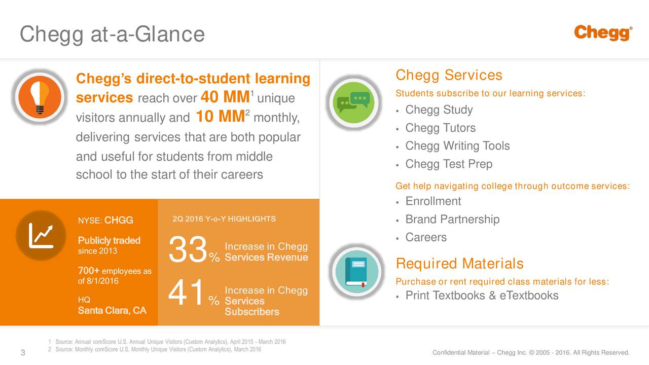 Chegg Services Cheggs direct-to-student learning services reach over 40 MM 1unique Students subscribe to our learning services: 2 Chegg Study visitors annually and10 MM monthly, Chegg Tutors delivering services that are both popular Chegg Writing Tools and useful for students from middle Chegg Test Prep school to the start of their careers Get help navigating college through outcome services: Enrollment NYSE:CHGG 2Q 2016 Y-o-Y HIGHLIGHTS Brand Partnership Publicly traded Careers since 2013 Increase in Chegg 33 % Services Revenue Required Materials 700+ employees as of 8/1/2016 Purchase or rent required class materials for less: HQ Increase in Chegg Print Textbooks & eTextbooks Santa Clara, CA 41 % Subscribers 1 Source: Annual comScore U.S. Annual Unique Visitors (Custom Analytics), April 2015 - March 2016 3 2 Source: Monthly comScore U.S. Monthly Unique Visitors (Custom AnalConfidential Material  Chegg Inc.  2005 - 2016. All Rights Reserved.