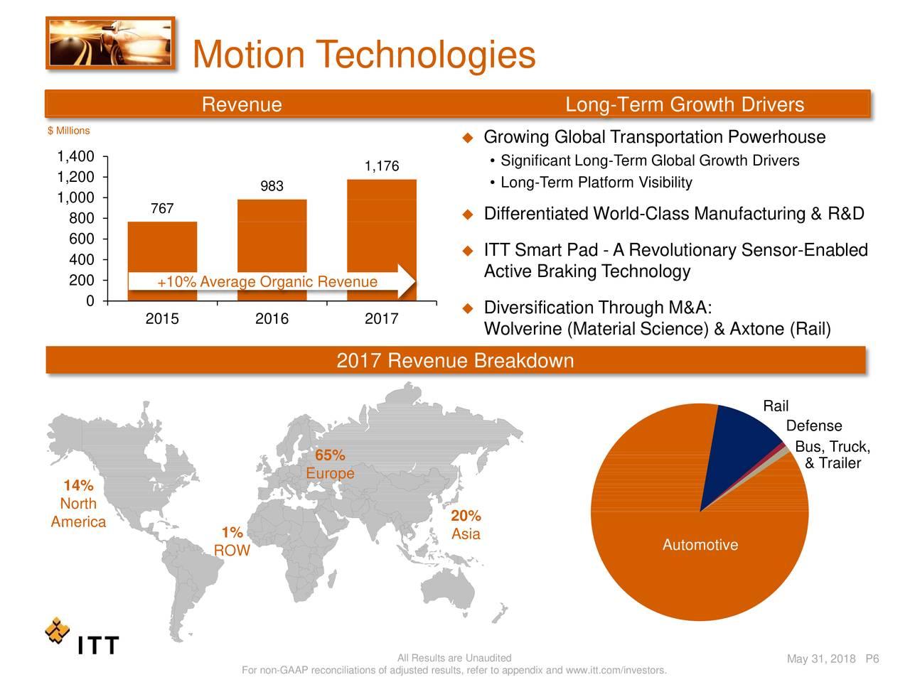 Itt automotive global manufacturing strategy