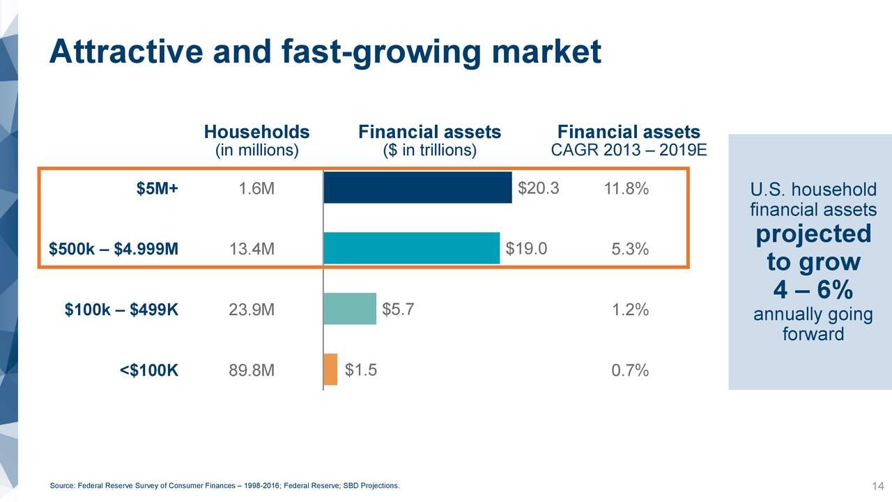 Mercado atractivo y de rápido crecimiento.