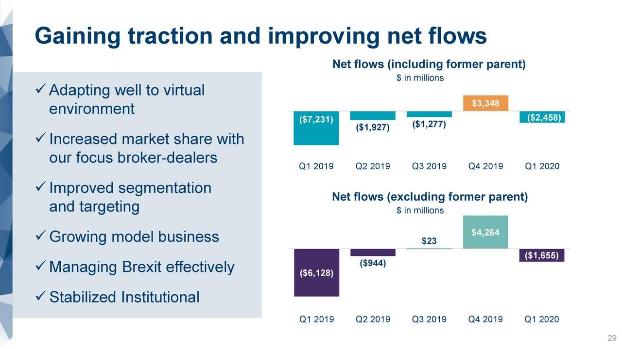 Ganar tracción y mejorar los flujos netos
