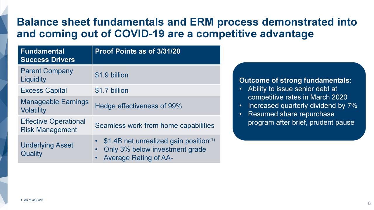 Fundamentos del balance y proceso de ERM demostrados en