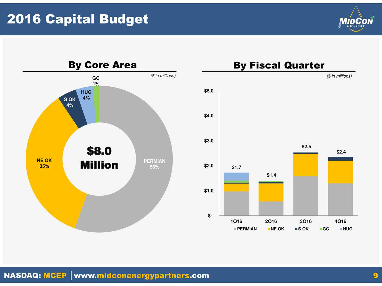capital budget The state of ohio's biennial capital budget, enacted in each even-numbered year, provides appropriations for the repair, reconstruction and construction of capital assets of state agencies, colleges, universities and school districts in some years, funds may also be allocated for community projects.