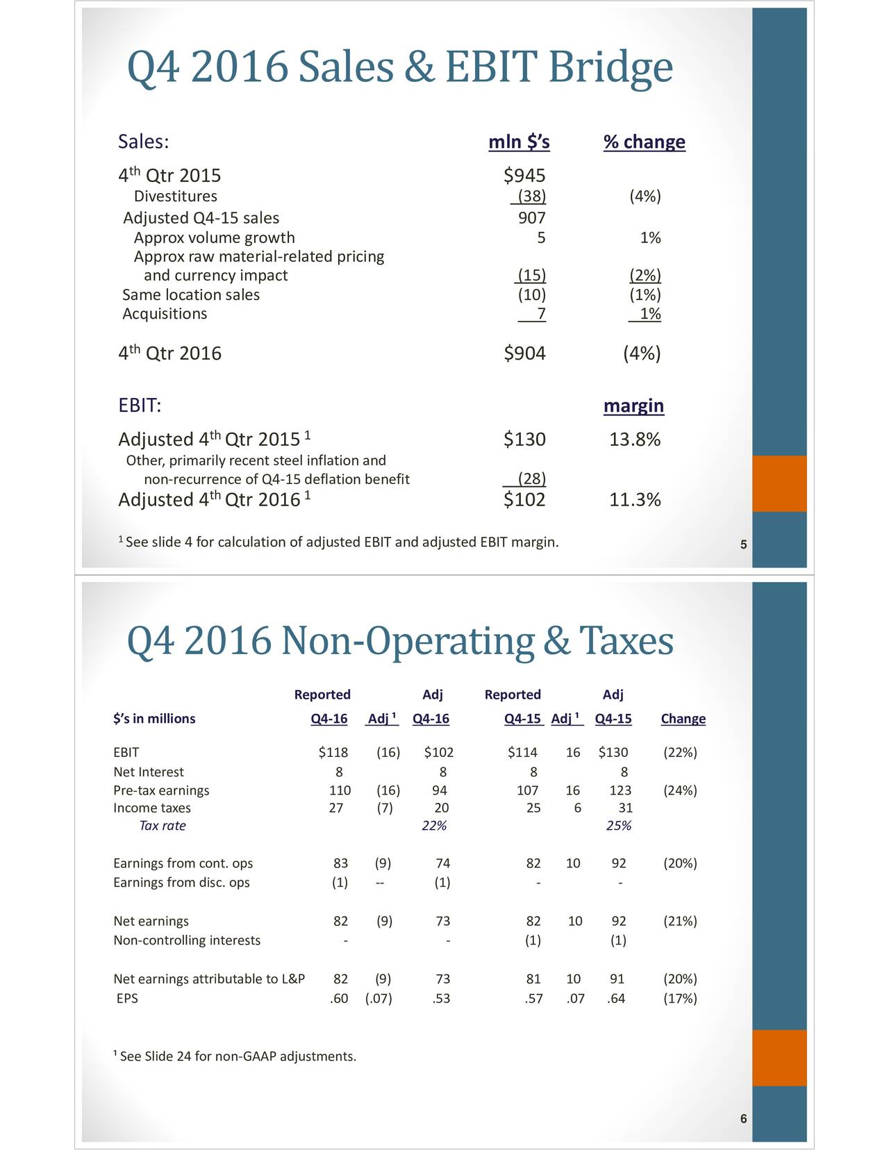 Sales: mln $s %change 4 Qtr 2015 $945 Divestitures (38) (4%) AdjustedQ415sales 907 Approx volumegrowth 5 1% Approx rawmaterialrelatedpricing andcurrencyimpact (15) (2%) Samelocationsales (10) (1%) Acquisitions 7 1% th 4 Qtr 2016 $904 (4%) EBIT: margin Adjusted4 Qtr 2015 1 $130 13.8% Other,primarilyrecentsteelinflationand nonrecurrenceofQ415deflationbenefit (28) th 1 Adjusted4 Qtr 2016 $102 11.3% 1Seeslide4forcalculationofadjustedEBITandadjustedEBITmargin. 5 Q4 2016 NonOperating & Taxes Reported Adj ReportedAdj $sinmillions Q416 Adj  Q416 Q415 Adj  Q415 Change EBIT $118 (16) $102 $114 16 $130 (22%) NetInterest 8 8 8 8 Pretaxearnings 110 (16) 94 10716123 (24%) Incometaxes 27 (7) 20 25 6 31 Taxrate 22% 25% Earningsfromcont.ops 83 (9) 74 82 10 92 (20%) Earningsfromdisc.ops (1)  (1) Netearnings 82 (9) 73 82 10 92 (21%) Noncontrollinginterests   (1) (1) NetearningsattributabletoL&82(9) 73 81 10 91 (20%) EPS .60 (.07) .53 .57.0.64 (17%) SeeSlide24fornonGAAPadjustments. 6