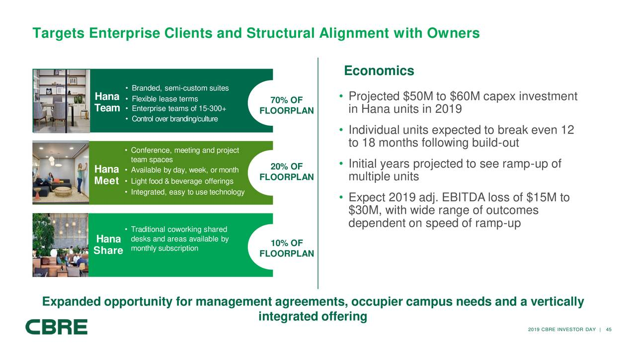 CBRE Group (CBRE) Investor Presentation - Slideshow - CBRE