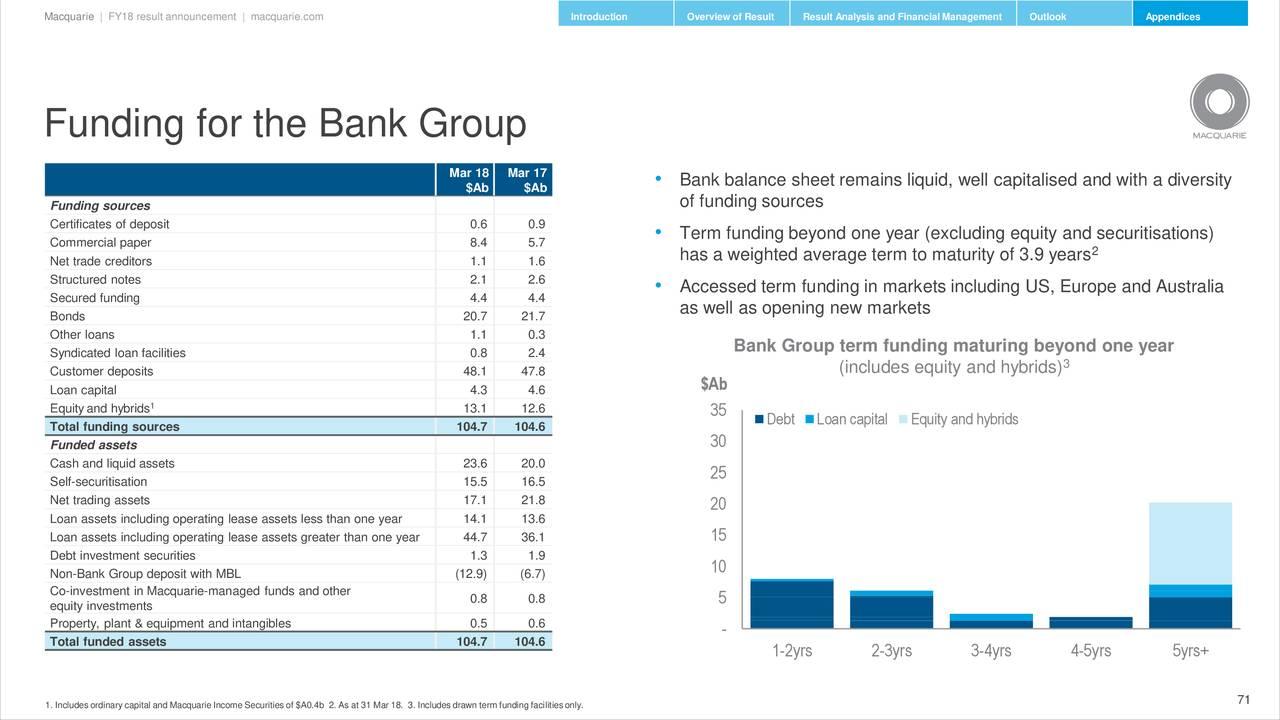 Australia Commercial Property Loan Total