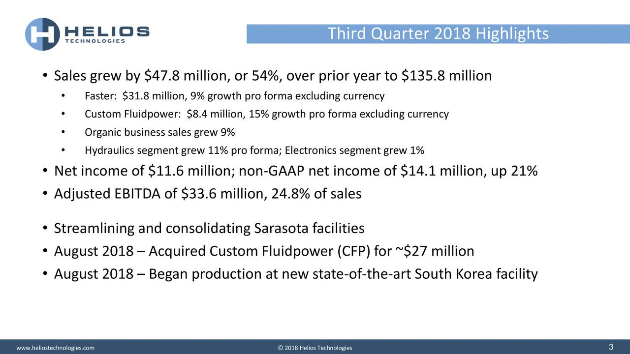 • Sales grew by $47.8 million, or 54%, over prior year to $135.8 million • Faster: $31.8 million, 9% growth pro forma excluding currency • Custom Fluidpower: $8.4 million, 15% growth pro forma excluding currency • Organic business sales grew 9% • Hydraulics segment grew 11% pro forma; Electronics segment grew 1% • Net income of $11.6 million; non-GAAP net income of $14.1 million, up 21% • Adjusted EBITDA of $33.6 million, 24.8% of sales • Streamlining and consolidating Sarasota facilities • August 2018 – Acquired Custom Fluidpower (CFP) for ~$27 million • August 2018 – Began production at new state-of-the-art South Korea facility