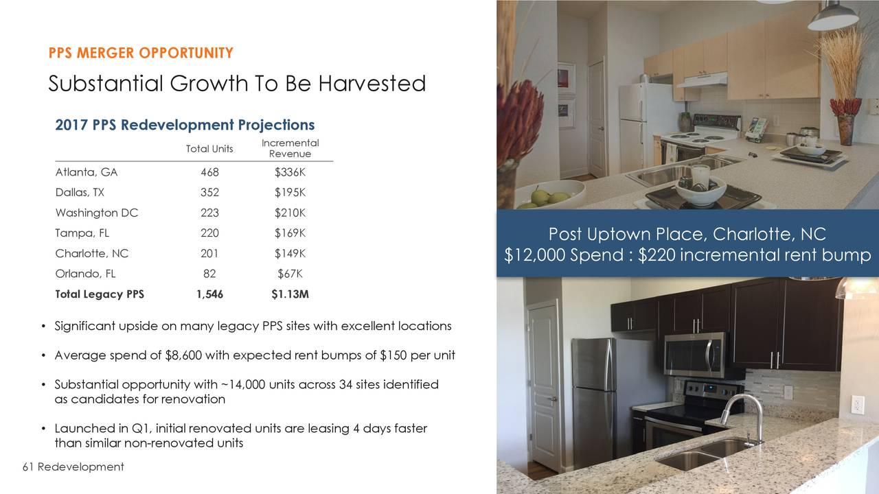Mid America Apartment Communities MAA Investor