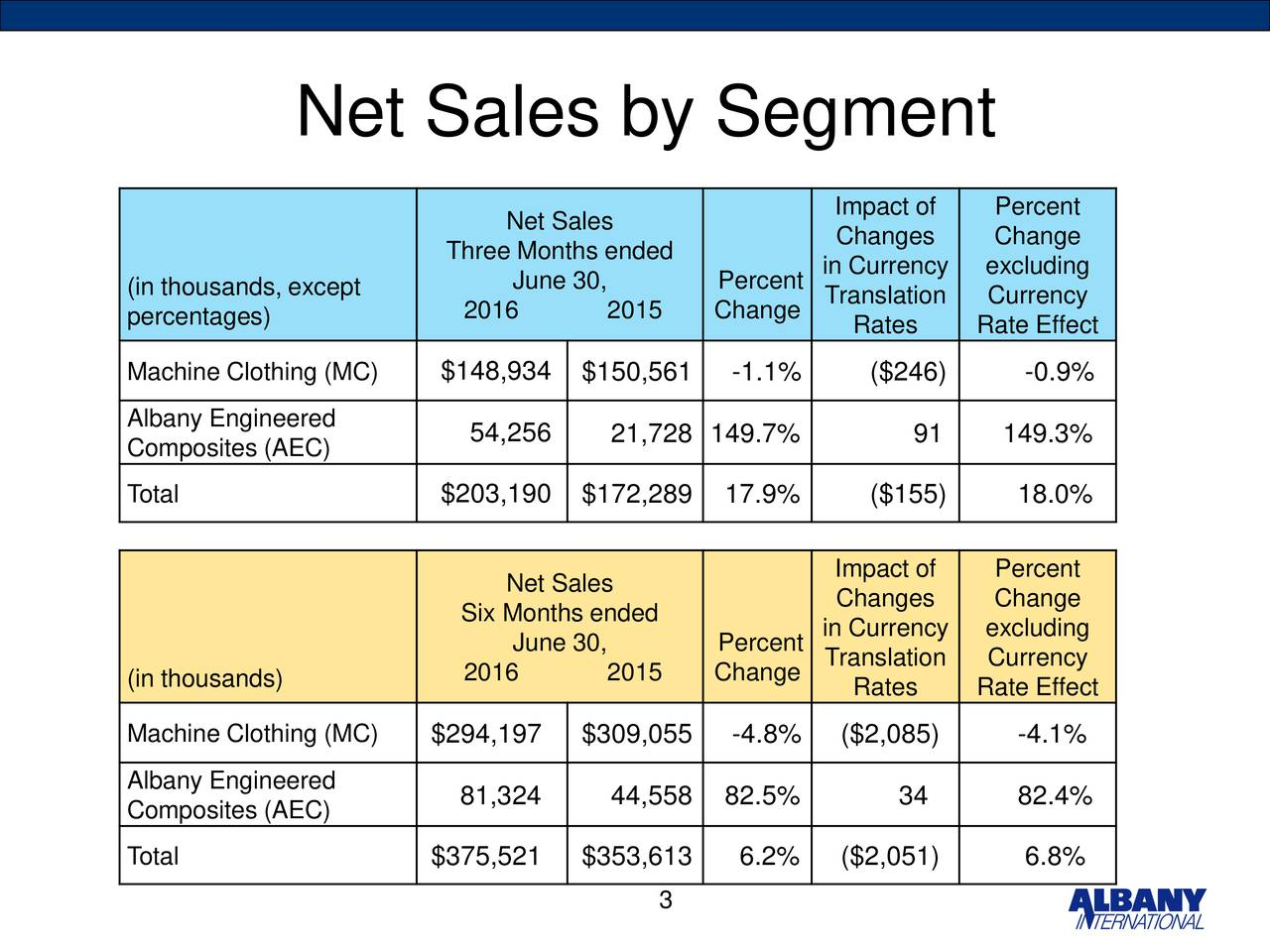 Impact of Percent Net Sales Changes Change Three Months ended (in thousands, except June 30, Percent in Currency excluding 2016 2015 Change Translation Currency percentages) Rates Rate Effect Machine Clothing (MC) $148,934 $150,561 -1.1% ($246) -0.9% Albany Engineered 54,256 21,728 149.7% 91 149.3% Composites (AEC) Total $203,190 $172,289 17.9% ($155) 18.0% Impact of Percent Net Sales Six Months ended Changes Change June 30, Percent in Currency excluding 2016 2015 Change Translation Currency (in thousands) Rates Rate Effect Machine Clothing (MC) $294,197 $309,055 -4.8% ($2,085) -4.1% Albany Engineered 81,324 44,558 82.5% 34 82.4% Composites (AEC) Total $375,521 $353,613 6.2% ($2,051) 6.8% 3