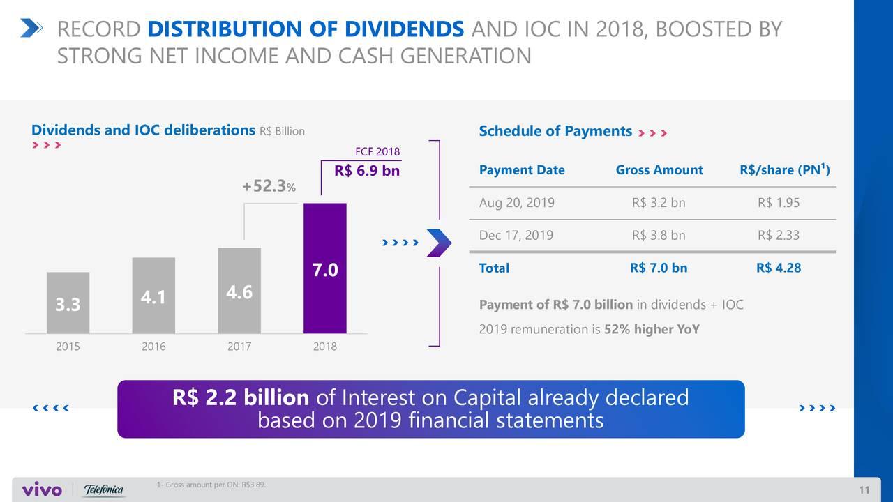 telefonica brasil dividend