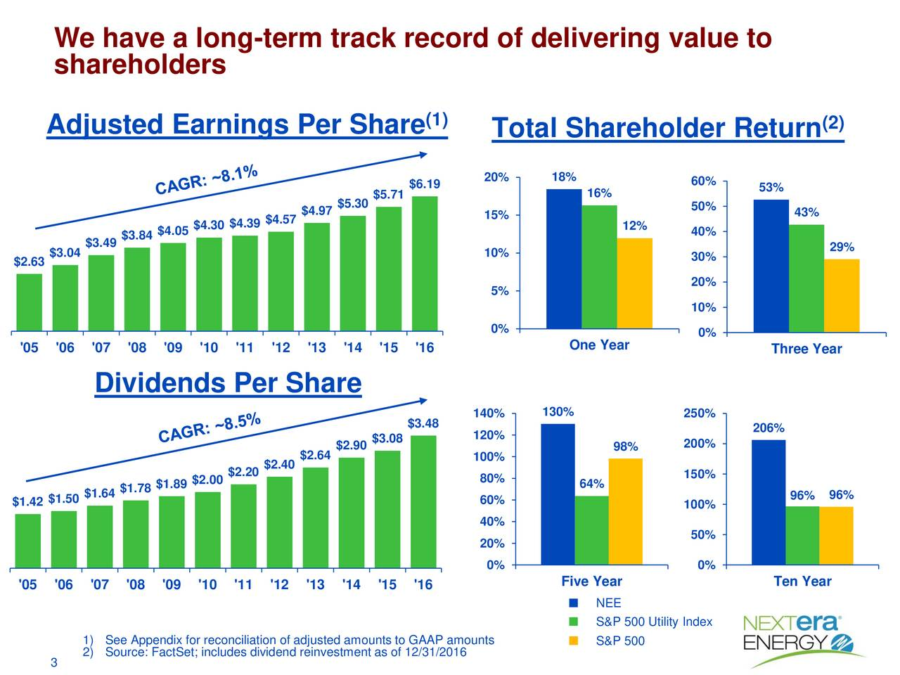 We have a long-term track record of delivering value to