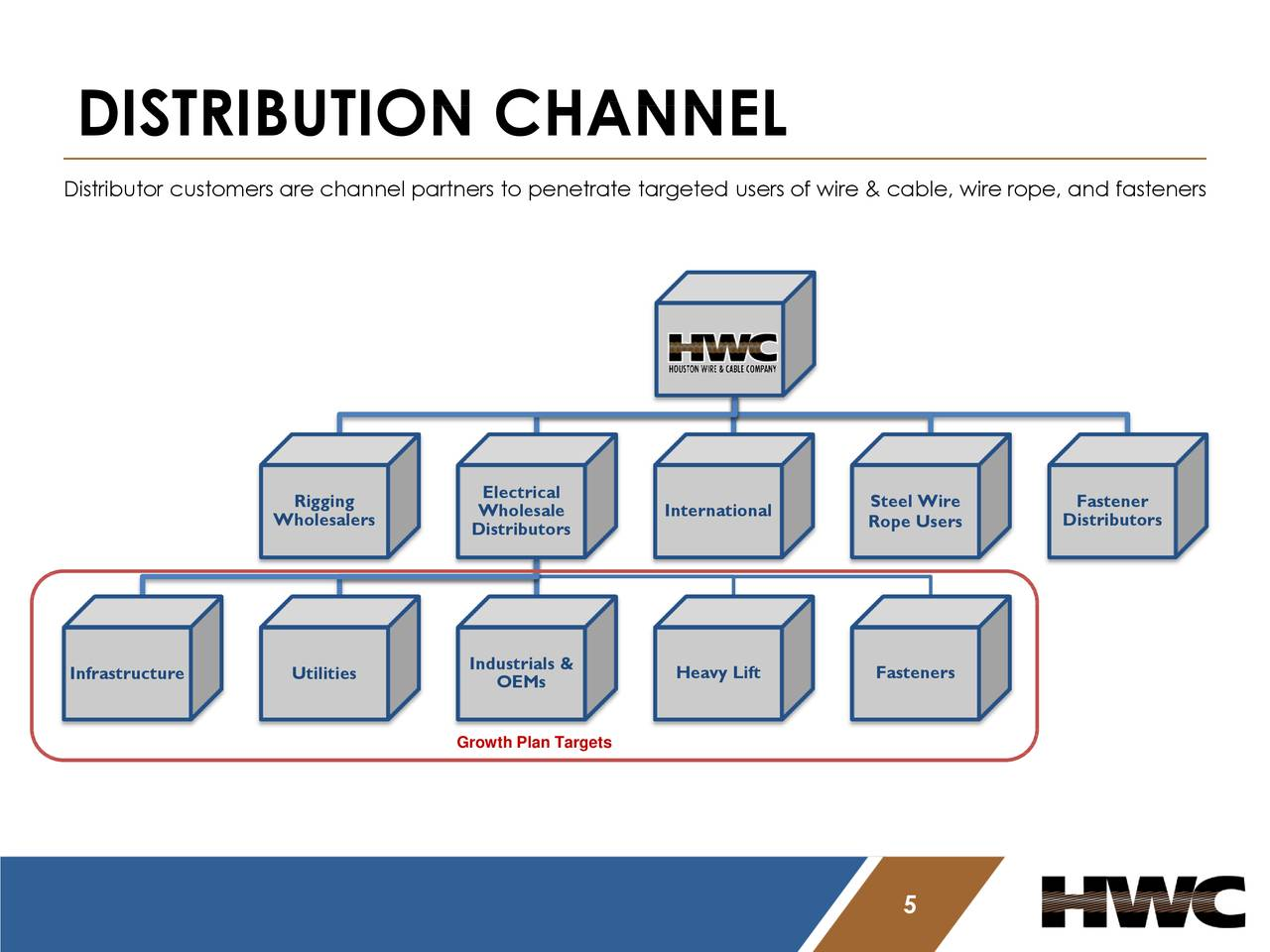 Houston Wire & Cable (HWCC) Presents At Sidoti & Company Spring 2018 ...