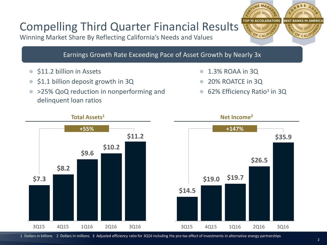 Winning Market Share By Reflecting Californias Needs and Values Earnings Growth Rate Exceeding Pace of Asset Growth by Nearly 3x $11.2 billion in Assets  1.3% ROAA in 3Q $1.1 billion deposit growth in 3Q  20% ROATCE in 3Q >25% QoQ reduction in nonperforming and  62% Efficiency Ratio in 3Q delinquent loan ratios Total Assets Net Income2 +55% +147% $11.2 $35.9 $10.2 $9.6 $26.5 $8.2 $19.7 $7.3 $19.0 $14.5 3Q15 4Q15 1Q16 2Q16 3Q16 3Q15 4Q15 1Q16 2Q16 3Q16 1 Dollars in billions 2 Dollars in millions 3 Adjusted efficiency ratio for 3Q16 including the pre2tax effect of investments in alternative energy partnerships