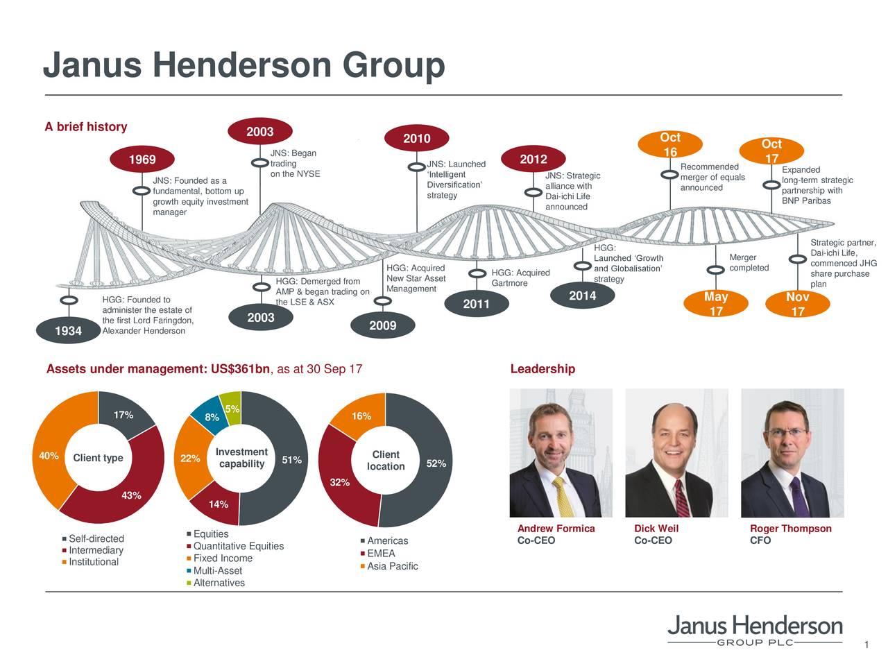 Janus Henderson Group