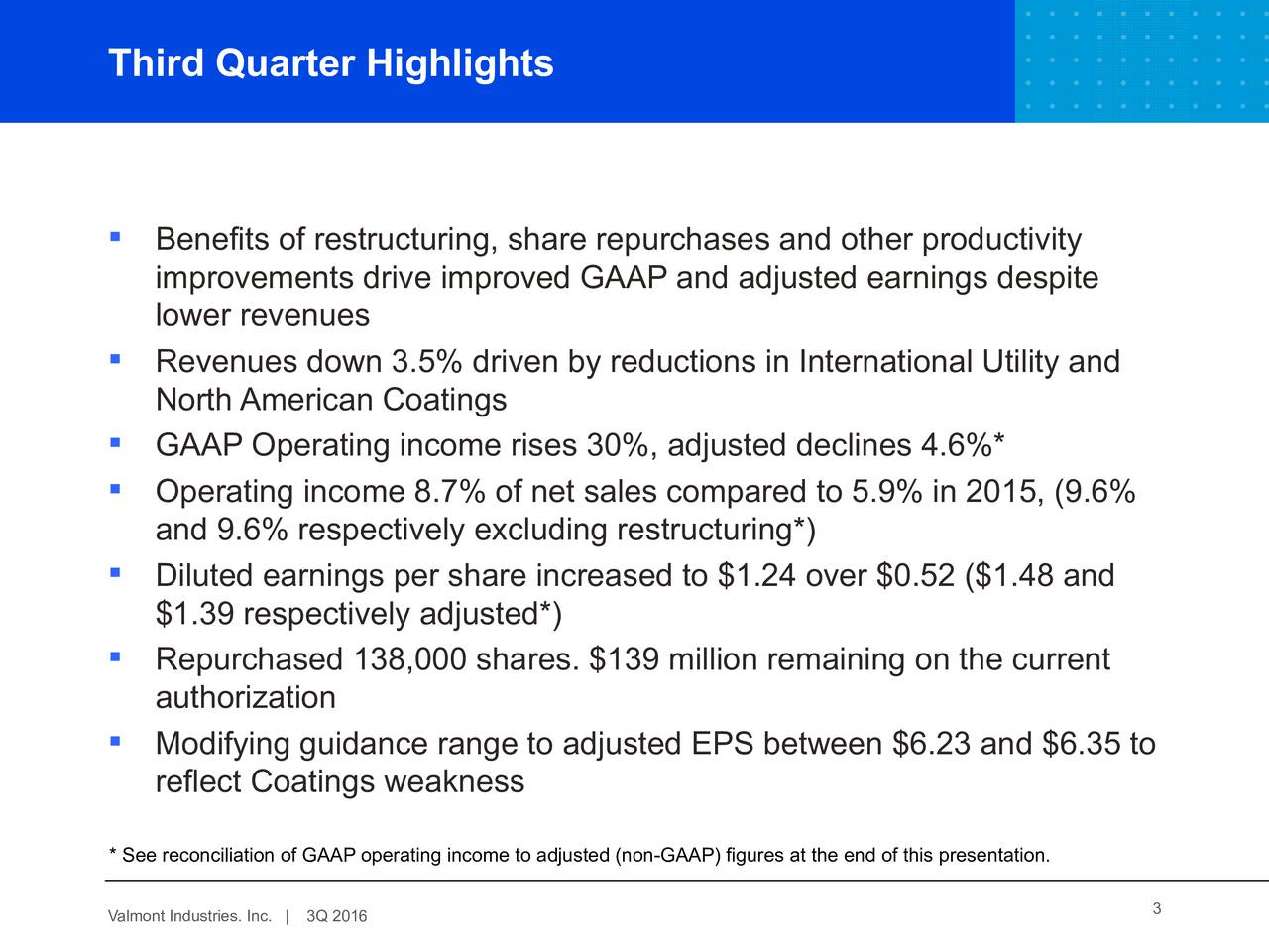 Benefits of restructuring, share repurchases and other productivity improvements drive improved GAAP and adjusted earnings despite lower revenues Revenues down 3.5% driven by reductions in International Utility and North American Coatings GAAP Operating income rises 30%, adjusted declines 4.6%* Operating income 8.7% of net sales compared to 5.9% in 2015, (9.6% and 9.6% respectively excluding restructuring*) Diluted earnings per share increased to $1.24 over $0.52 ($1.48 and $1.39 respectively adjusted*) Repurchased 138,000 shares. $139 million remaining on the current authorization Modifying guidance range to adjusted EPS between $6.23 and $6.35 to reflect Coatings weakness * See reconciliation of GAAP operating income to adjusted (non-GAAP) figures at the end of this presentation. Valmont Industr3Q 2016c. | 3