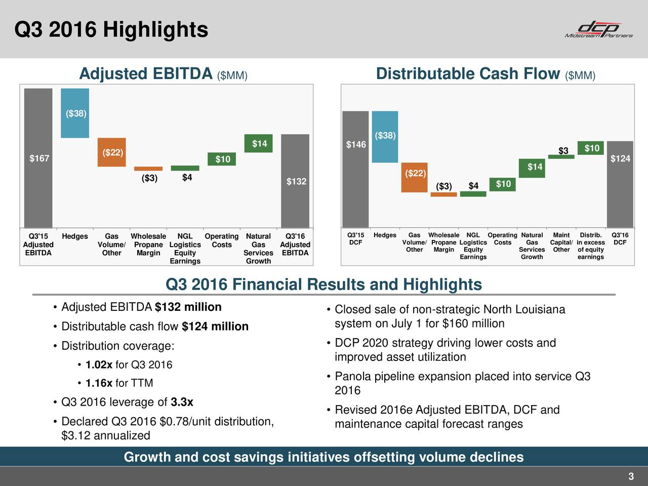 Adjusted EBITDA ($MM) Distributable Cash Flow ($MM) ($38) ($38) $14 $146 $10 ($22) $3 $167 $10 $124 ($22) $14 ($3) $4 $132 ($3) $4 $10 Q3'15 Hedges Gas Wholesale NGL OperatingNatural Q3'16 Q3'15 Hedges Gas WholesalNGL Operating NaturMaint Distrib.Q3'16 Adjusted Volume/ Propane Logistics Costs Gas Adjusted DCF Volume/ Propane LogisCosts Gas Capital/ in excDCF EBITDA Other Margin Equity Services EBITDA Other MarginEarnings SGrowthsOther earningsy Earnings Growth Q3 2016 Financial Results and Highlights Adjusted EBITDA $132 million  Closed sale of non-strategic North Louisiana Distributable cash flow $124 million system on July 1 for $160 million Distribution coverage:  DCP 2020 strategy driving lower costs and improved asset utilization 1.02x for Q3 2016 Panola pipeline expansion placed into service Q3 1.16x for TTM 2016 Q3 2016 leverage of 3.3x Revised 2016e Adjusted EBITDA, DCF and Declared Q3 2016 $0.78/unit distribution, maintenance capital forecast ranges $3.12 annualized Growth and cost savings initiatives offsetting volume declines 3