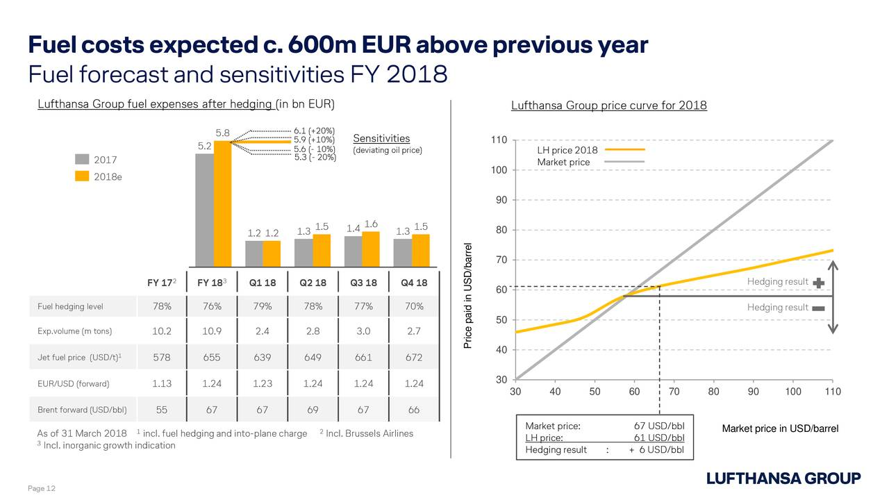 lufthansa to hedge or not to Due to this decision, lufthansa paid dm225,000,000 more than if ruhnau would have chosen to not hedge at all or dm196,000,000 if he chose the put option the board of directors is going to determine whether ruhnau should be kept on as chairman or be terminated.