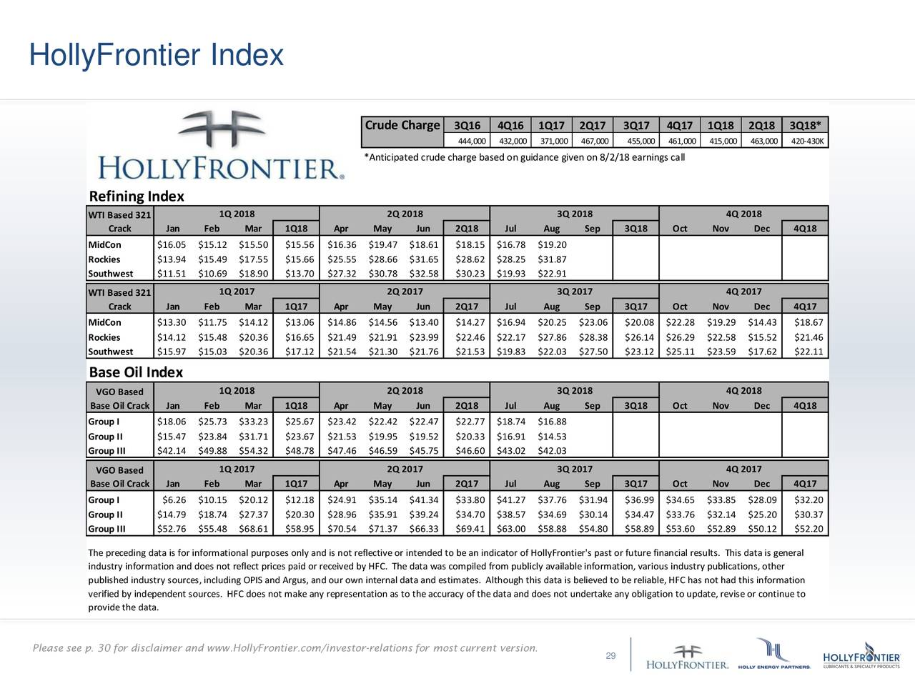 HollyFrontier (HFC) Presents At Barclays CEO Energy-Power