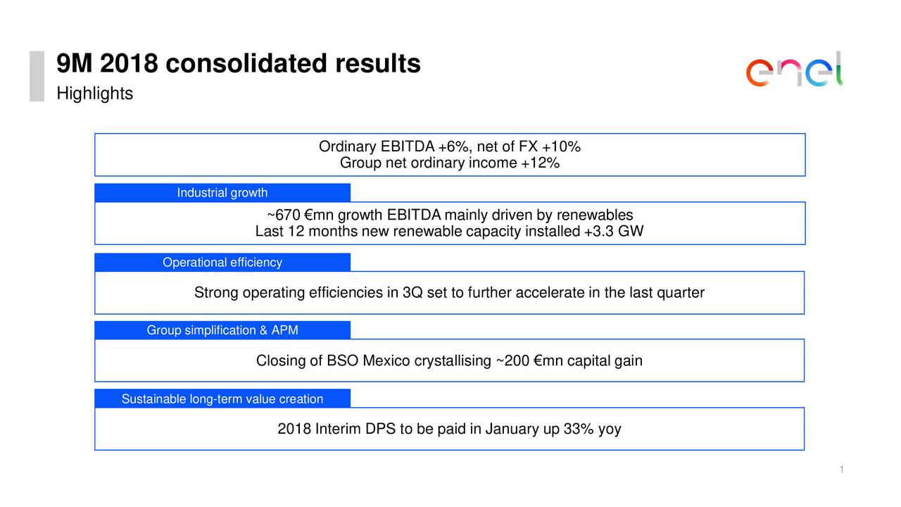 Highlights Ordinary EBITDA +6%, net of FX +10% Group net ordinary income +12% Industrial growth ~670 €mn growth EBITDA mainly driven by renewables Last 12 months new renewable capacity installed +3.3 GW Operational efficiency Strong operating efficiencies in 3Q set to further accelerate in the last quarter Group simplification & APM Closing of BSO Mexico crystallising ~200 €mn capital gain Sustainable long-term value creation 2018 Interim DPS to be paid in January up 33% yoy 1