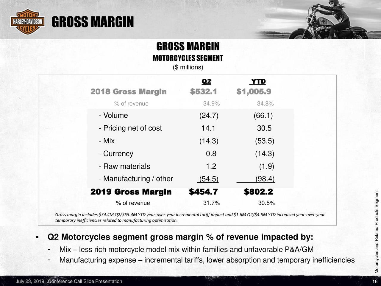 Harley-Davidson, Inc. 2019 Q2 - Results - Earnings Call ...