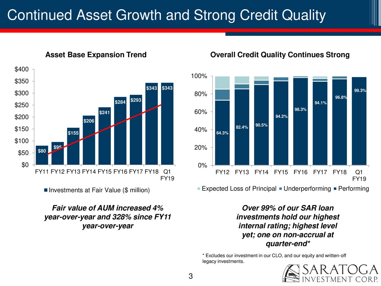 Asset Base Expansion Trend Overall Credit Quality Continues Strong $400 100% $350 $343 $343 99.3% $300 80% 96.8% $284 $293 94.1% $250 98.3% $241 60% 94.2% $200 $206 82.4% 90.5% $150 $155 40% 64.3% $100 $95 $50 $80 20% $0 0% FY11 FY12 FY13 FY14 FY15 FY16 FY17 FY18 Q1 FY12 FY13 FY14 FY15 FY16 FY17 FY18 Q1 FY19 FY19 Expected Loss of PrincipalUnderperforming Performing Investments at Fair Value ($ million) Fair value of AUM increased 4% Over 99% of our SAR loan year-over-year and 328% since FY11 investments hold our highest year-over-year internal rating; highest level yet; one on non-accrual at quarter-end* * Excludes our investment in our CLO, and our equity and written-off legacy investments. 3
