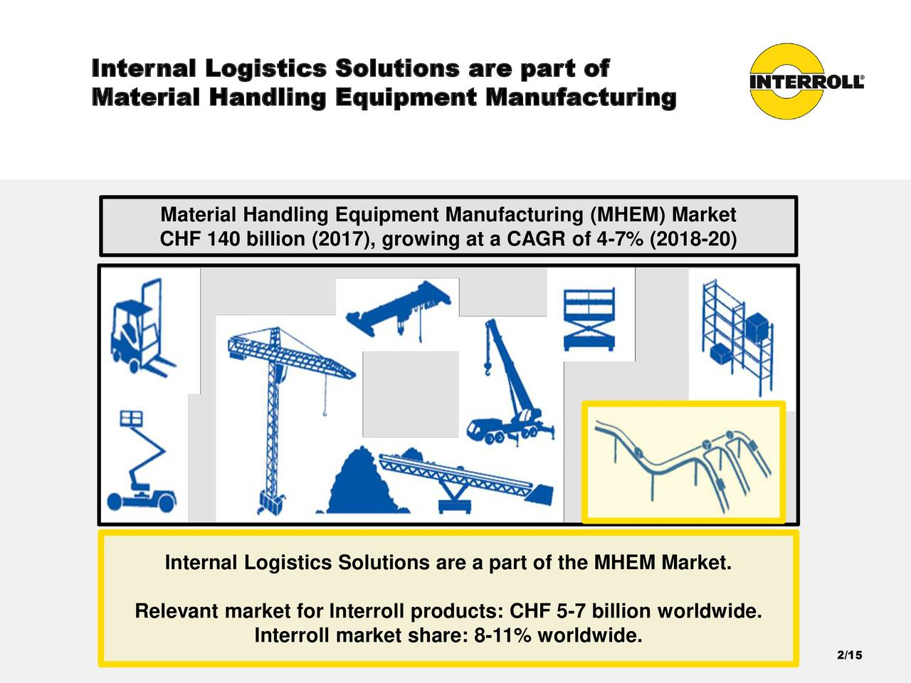 Material Handling Equipment Manufacturing Material Handling Equipment Manufacturing (MHEM) Market CHF 140 billion (2017), growing at a CAGR of 4-7% (2018-20) Internal Logistics Solutions are a part of the MHEM Market. Relevant market for Interroll products: CHF 5-7 billion worldwide. Interroll market share: 8-11% worldwide. 2/15