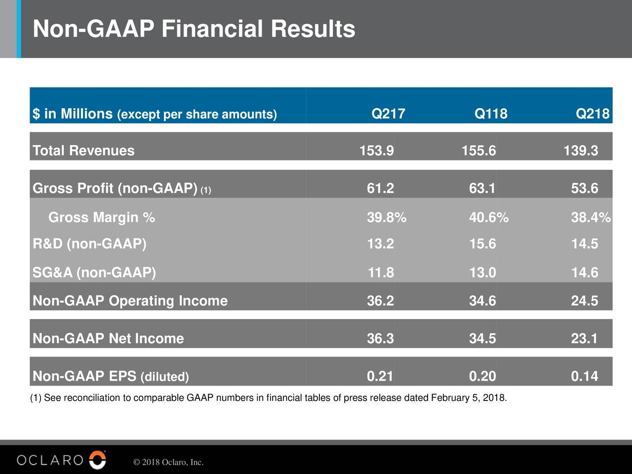 $ in Millions(except per share amounts) Q217 Q118 Q218 Total Revenues 153.9 155.6 139.3 Gross Profit (non-GAAP) (1) 61.2 63.1 53.6 Gross Margin % 39.8% 40.6% 38.4% R&D (non-GAAP) 13.2 15.6 14.5 SG&A (non-GAAP) 11.8 13.0 14.6 Non-GAAP Operating Income 36.2 34.6 24.5 Non-GAAP Net Income 36.3 34.5 23.1 Non-GAAP EPS (diluted) 0.21 0.20 0.14 (1) See reconciliation to comparable GAAP numbers in financial tables of press release dated February 5, 2018. © 2018 Oclaro, Inc.