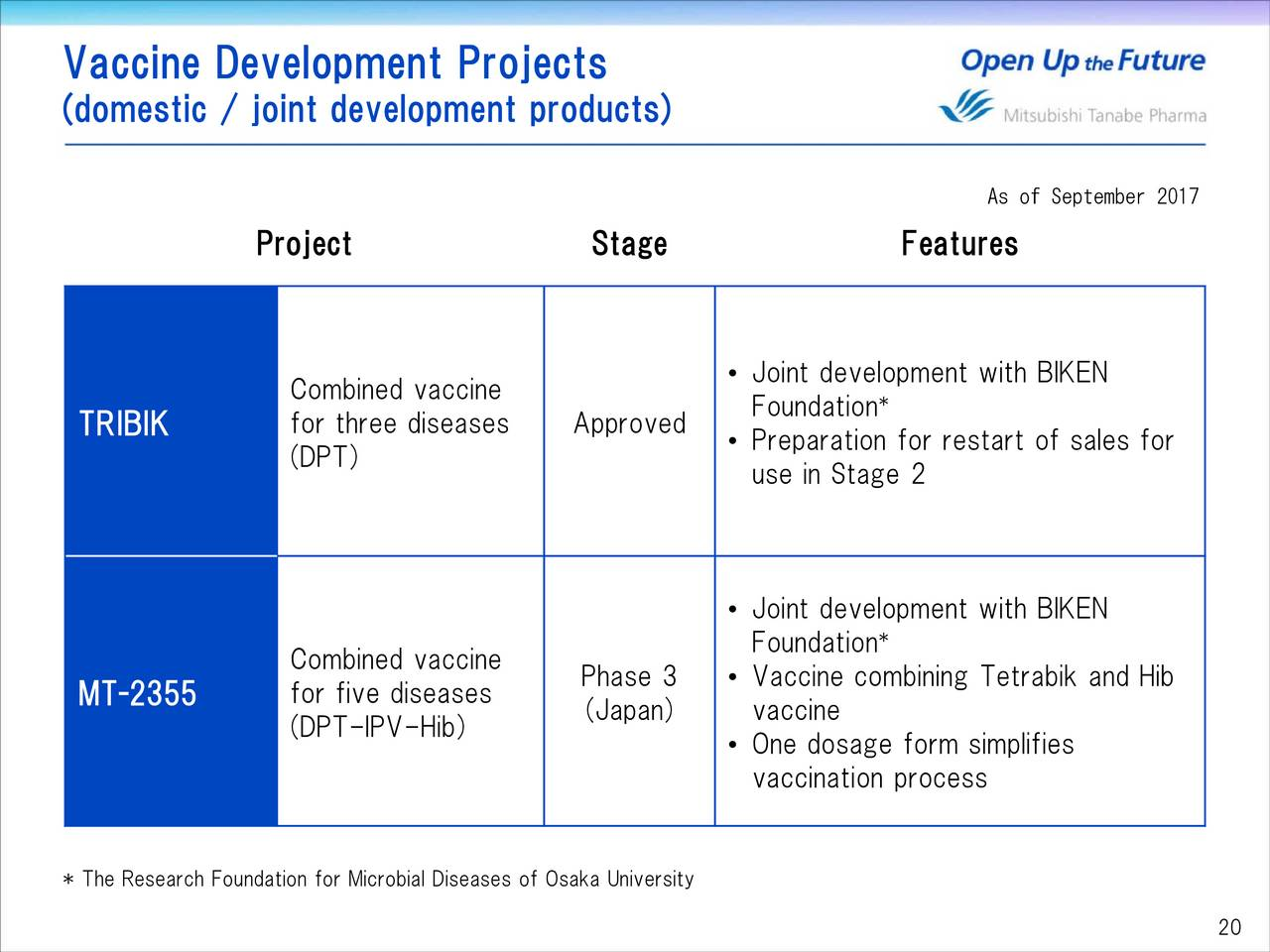 Mitsubishi Tanabe Pharma (MTZPY) Investor Presentation