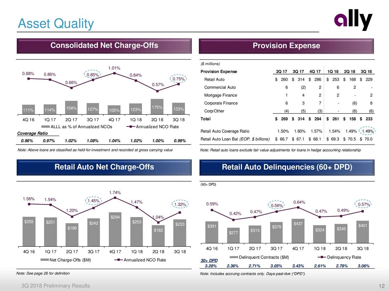 Ally Financial Inc. 2018 Q3