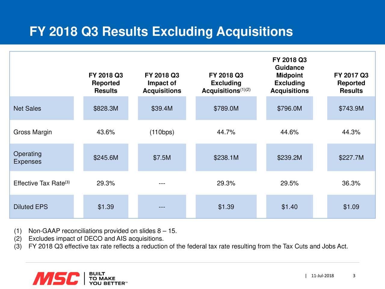 FY 2018 Q3 Guidance FY 2018 Q3 FY 2018 Q3 FY 2018 Q3 Midpoint FY 2017 Q3 Reported Impact of Excluding Excluding Reported Results Acquisitions Acquisitions(1)(2) Acquisitions Results Net Sales $828.3M $39.4M $789.0M $796.0M $743.9M Gross Margin 43.6% (110bps) 44.7% 44.6% 44.3% Operating Expenses $245.6M $7.5M $238.1M $239.2M $227.7M Effective Tax Rate) 29.3% --- 29.3% 29.5% 36.3% Diluted EPS $1.39 --- $1.39 $1.40 $1.09 (1) Non-GAAP reconciliations provided on slides 8 – 15. (2) Excludes impact of DECO and AIS acquisitions. (3) FY 2018 Q3 effective tax rate reflects a reduction of the federal tax rate resulting from the Tax Cuts and Jobs Act. | 11-Jul-2018 3