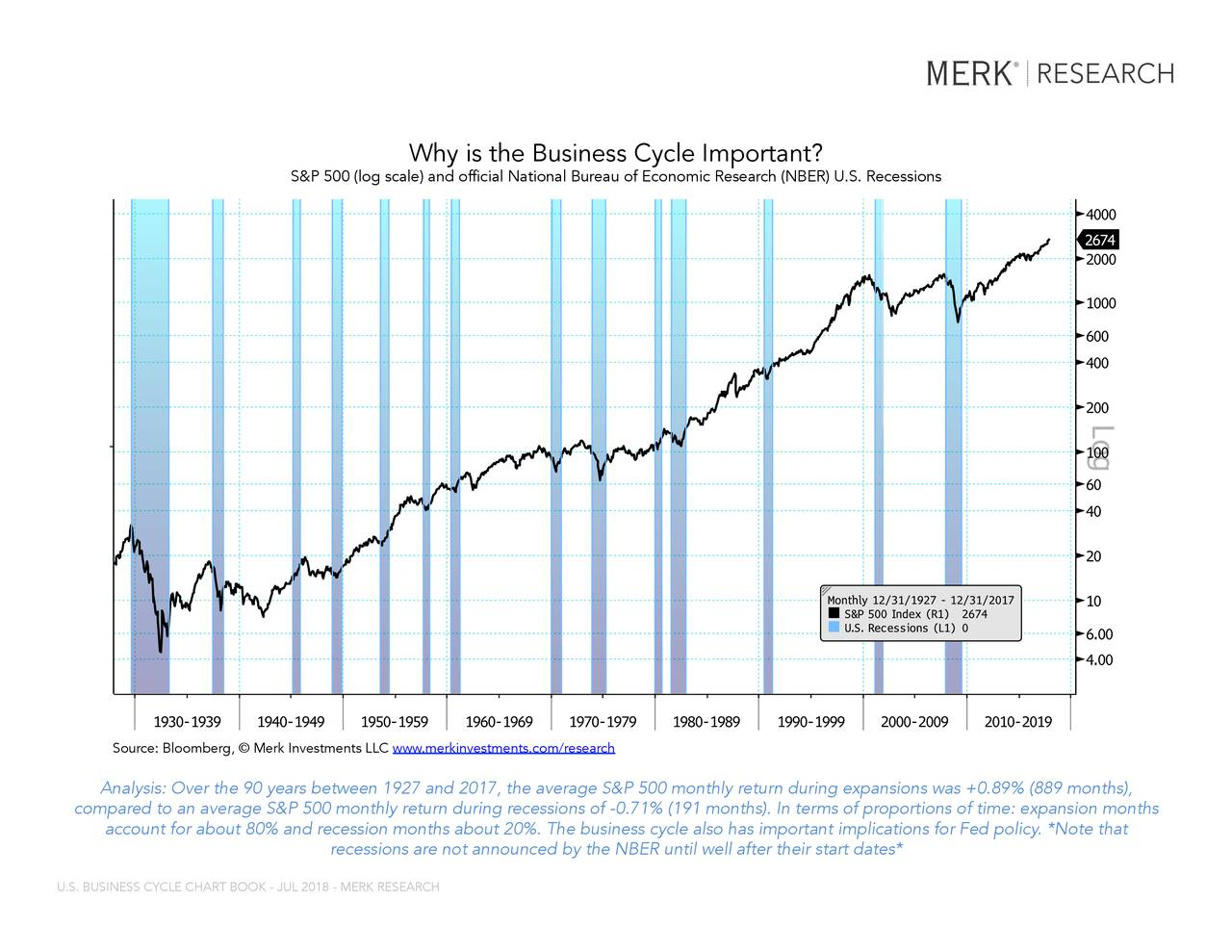"""USRINDEX Index (U.S. Recession Indicator... Why is the Business Cycle Important? S&P 500 (log scale) and official National Bureau of Economic Research (NBER) U.S. Recessions Source: Bloomberg, © Merk Investments LLC www.merkinvestments.com/research Countries""""). BFLP is a wholly-owned subsidiary of Bloomberg LP (""""BLP""""). BLP provides BFLP with all the global marketing and operational support and service for the Services and distributes the Services either directly or through a non-BFLP subsidiary in the BLP Countries. BFLP, BLP and their affiliates do not provide investment advice, and nothing herein shall constitute an offer of financial instruments by BFLP, BLP or their affiliates. Analysis: Over the 90 years between 1927 and 2017, the average S&P 500 monthly return during expansions was +0.89% (889 months), coBloomberg ®n a04/06/2018 21:00:21hly return during recessions of -0.71% (191 months). In terms of proportions of time: expansion months 1 account for about 80% and recession months about 20%. The business cycle also has important implications for Fed policy. *Note that recessions are not announced by the NBER until well after their start dates* U.S. BUSINESS CYCLE CHART BOOK - JUL 2018 - MERK RESEARCH"""