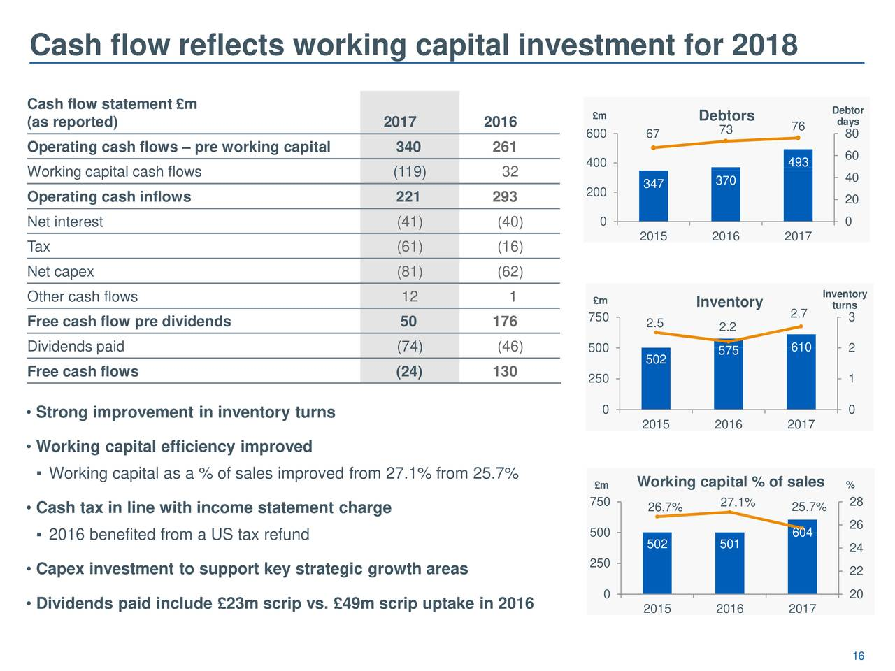 working capital report 2017 ap & working capital report unlocking cash flow and savings with working capital optimization tools optimizing working capital, or balancing the ratio of cash on hand to liabilities, is a complicated process, and organizations are often confused on when, why, and how to go about the process.