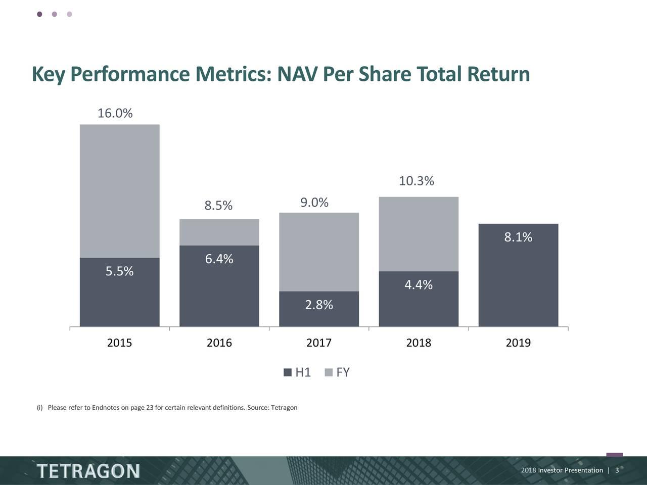 Key Performance Metrics: NAV Per Share Total Return