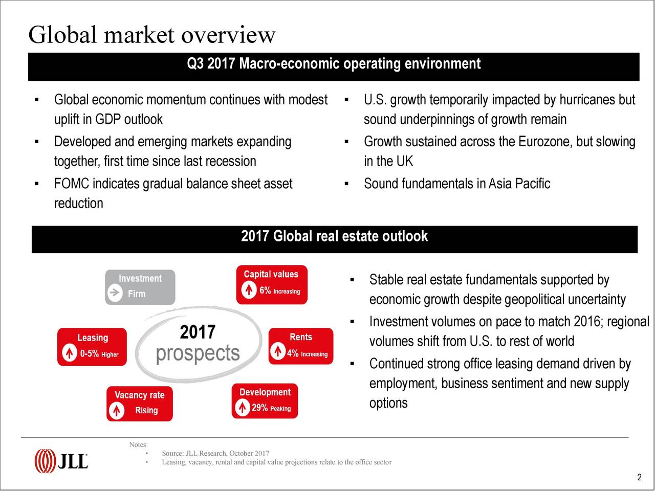 Q3 2017 Macro-economic operating environment ▪ Global economic momentum continues with modest ▪ U.S. growth temporarily impacted by hurricanes but uplift in GDP outlook sound underpinnings of growth remain ▪ Developed and emerging markets expanding ▪ Growth sustained across the Eurozone, but slowing together, first time since last recession in the UK ▪ FOMC indicates gradual balance sheet asset ▪ Sound fundamentals inAsia Pacific reduction 2017 Global real estate outlook ▪ Stable real estate fundamentals supported by economic growth despite geopolitical uncertainty ▪ Investment volumes on pace to match 2016; regional volumes shift from U.S. to rest of world ▪ Continued strong office leasing demand driven by employment, business sentiment and new supply options Not•s: Source: JLL Research, October 2017 • Leasing, vacancy, rental and capital value projections relate to the office sector 2
