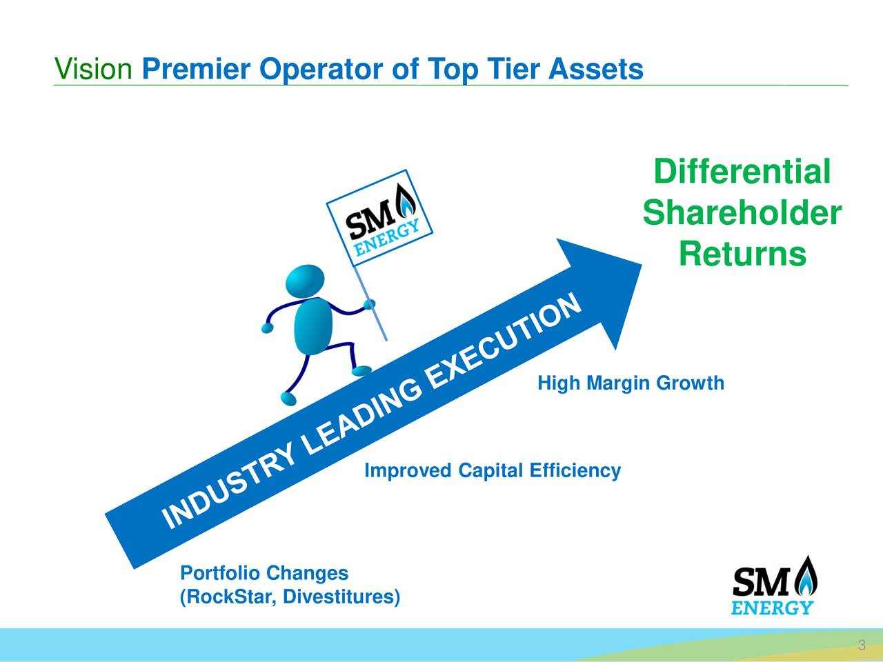 Differential Shareholder Returns High Margin Growth Improved Capital Efficiency Portfolio Changes (RockStar, Divestitures)