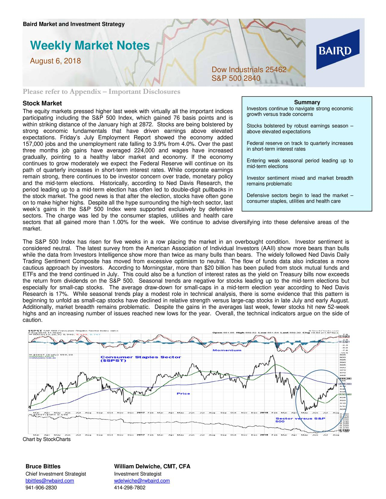 Weekly Market Notes August 6, 2018 Dow Industrials 25462 S&P 500 2840 Please refer to Appendix – Important Disclosures Stock Market Summary Investors continue to navigate strong economic The equity markets pressed higher last week with virtually all the important indices growth versus trade concerns participating including the S&P 500 Index, which gained 76 basis points and is within striking distance of the January high at 2872. Stocks are being bolstered by Stocks bolstered by robust earnings season – strong economic fundamentals that have driven earnings above elevated above elevated expectations expectations. Friday's July Employment Report showed the economy added 157,000 jobs and the unemployment rate falling to 3.9% from 4.0%. Over the past Federal reserve on track to quarterly increases in short-term interest rates three months job gains have averaged 224,000 and wages have increased gradually, pointing to a healthy labor market and economy. If the economy Entering weak seasonal period leading upto continues to grow moderately we expect the Federal Reserve will continue on its mid-term elections path of quarterly increases in short -term interest rates. While corporate earnings remain strong, there continues to be investor concern over trade, monetary policy Investor sentiment mixed and market breadth and the mid- term elections. Historically, according to Ned Davis Research, the remains problematic period leading up to a mid-term e lection has often led to double- digit pullbacks in Defensive sectors begin to lead the market – the stock market. The good news is that after the election, stocks have often gone consumer staples, utilities and health care on to make higher highs. Despite all the hype surrounding the high-tech sector, last week's gains in the S&P 500 Index w ere supported exclusively by defensive sectors. The charge was led by the consumer staples, utilities and health care sectors that all gained more than 1.00% for the week. We continue to advise diversifying into these defensive areas of the market. The S&P 500 Index has risen for five weeks in a row placing the market in an overbought conditi on. Investor sentiment is considered neutral. The latest survey from the American Association of Individual Investors (AAII) show more bears than bull s while the data from Investors Intelligence show more than twice as many bulls than bears. The widely followed Ned Davis Daily Trading Sentiment Composite has moved from excessive optimism to neutral. The flow of funds data also indicates a more cautious approach by investors. According to Morningstar, more than $20 billion has been pulled from stock mut ual funds and ETFs and the trend continued in July. This could also be a function of interest rates as the yield on Treasury bills now exceeds the return from dividends on the S&P 500. Seasonal trends are negative for stocks leading up to the mid-term el ections but especially for small-cap stocks. The average draw -down for small -caps in a mid-term election year according to Ned Davis Research is 17%. While seasonal trends play a modest role in technical analysis, there is some evidence that this pattern is beginning to unfold as small -cap stocks have declined in relative strength versus large-cap stocks in late July and early August. Additionally, market breadth remains problematic. Despite the gains in the averages last week , fewer stocks hit new 52-w eek highs and an increasing number of issues reached new lows for the year. Overall, the technical indicators argue on the side of caution. Chart by StockCharts Bruce Bittles William Delwiche, CMT, CFA Chief Investment Strategist Investment Strategist bbittles@rwbaird.com wdelwiche@rwbaird.com 941-906-2830 414-298-7802