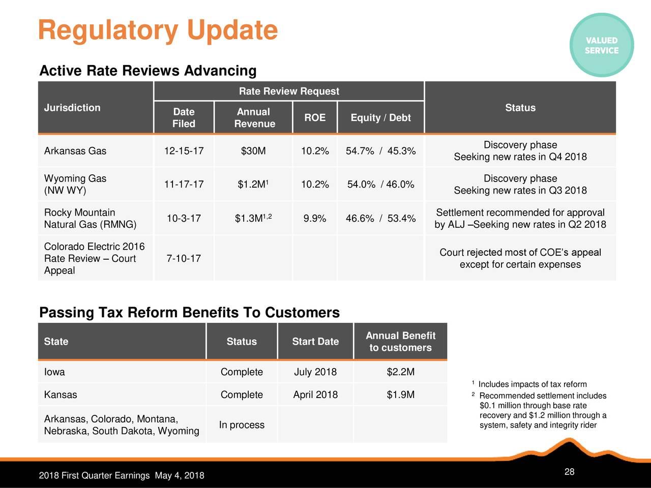 Natural Gas Use Tax Arkansas
