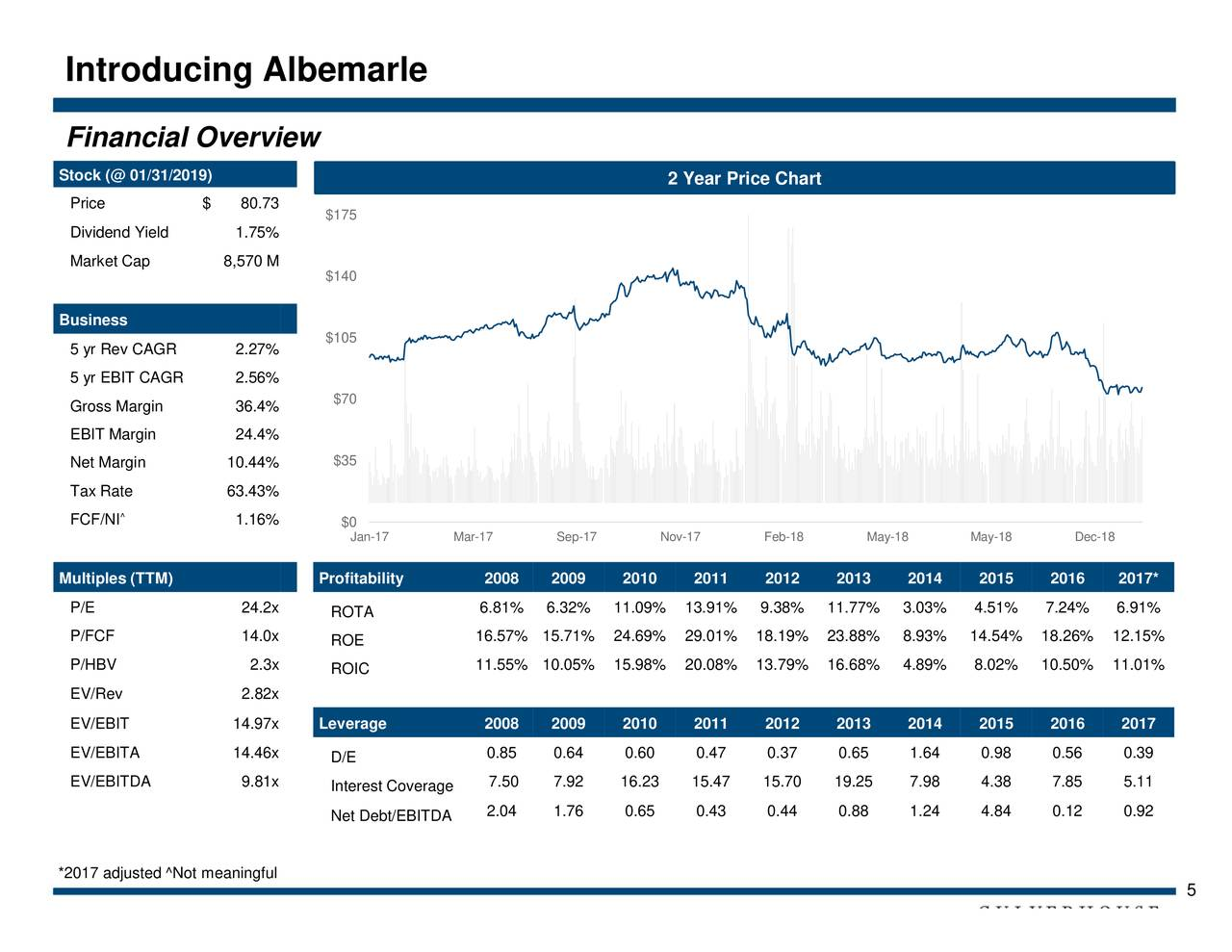 Albemarle: Focused On Accretive Lithium Expansion
