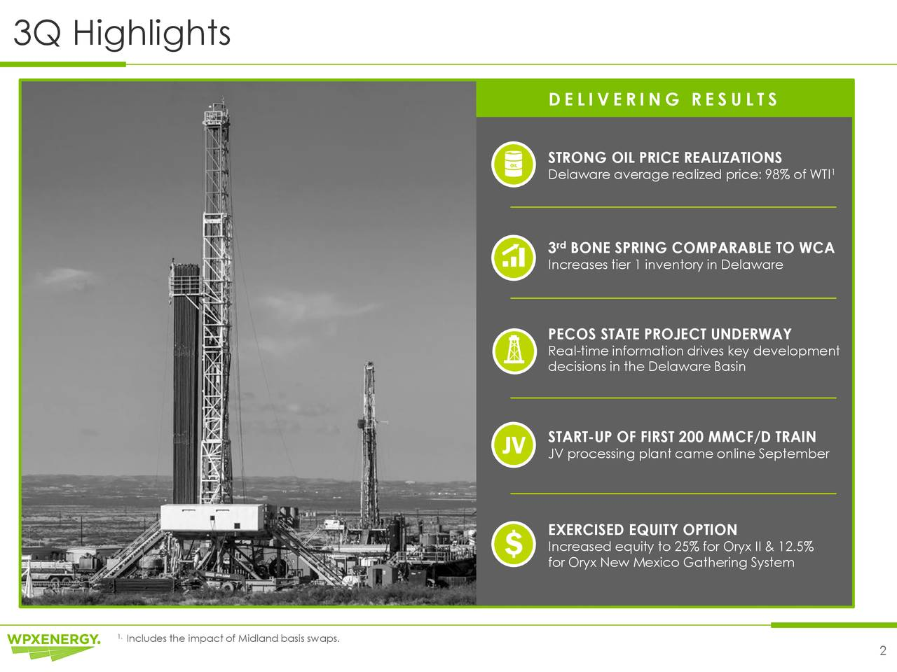 D E L I V E R I N G R E S U L T S OIL STRONG OIL PRICE REALIZATIONS Delaware average realized price: 98% of WTI 3 BONE SPRING COMPARABLE TO WCA Increases tier 1 inventory in Delaware PECOS STATE PROJECT UNDERWAY Real-time information drives key development decisions in the Delaware Basin START-UP OF FIRST 200 MMCF/D TRAIN JV JV processing plant came online September EXERCISED EQUITY OPTION $ Increased equity to 25% for Oryx II & 12.5% for Oryx New Mexico Gathering System 1Includes the impact of Midland basis swaps. 2