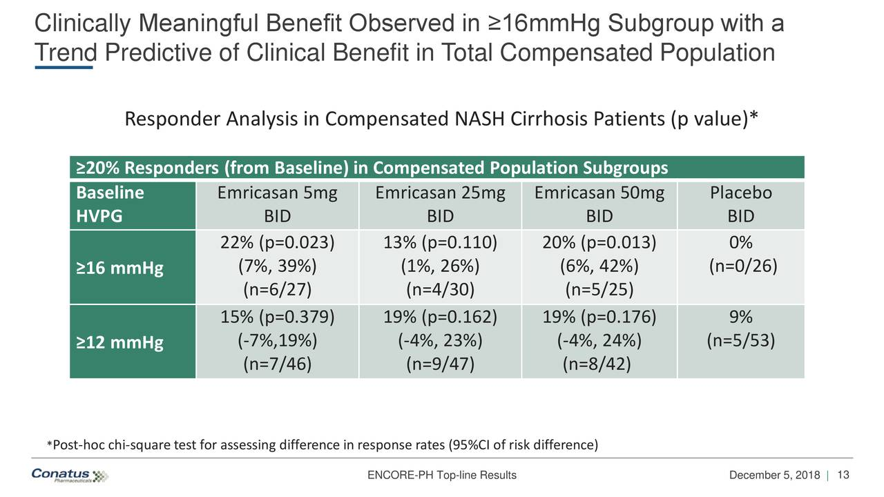 Trend Predictive of Clinical Benefit in Total Compensated Population Responder Analysis in Compensated NASH Cirrhosis Patients (p value)* ≥20% Responders (from Baseline) in Compensated Population Subgroups Baseline Emricasan 5mg Emricasan 25mg Emricasan 50mg Placebo HVPG BID BID BID BID 22% (p=0.023) 13% (p=0.110) 20% (p=0.013) 0% ≥16 mmHg (7%, 39%) (1%, 26%) (6%, 42%) (n=0/26) (n=6/27) (n=4/30) (n=5/25) 15% (p=0.379) 19% (p=0.162) 19% (p=0.176) 9% ≥12 mmHg (-7%,19%) (-4%, 23%) (-4%, 24%) (n=5/53) (n=7/46) (n=9/47) (n=8/42) *Post-hoc chi-square test for assessing difference in response rates (95%CI of risk difference) ENCORE-PH Top-line Results December 5, 2018 |