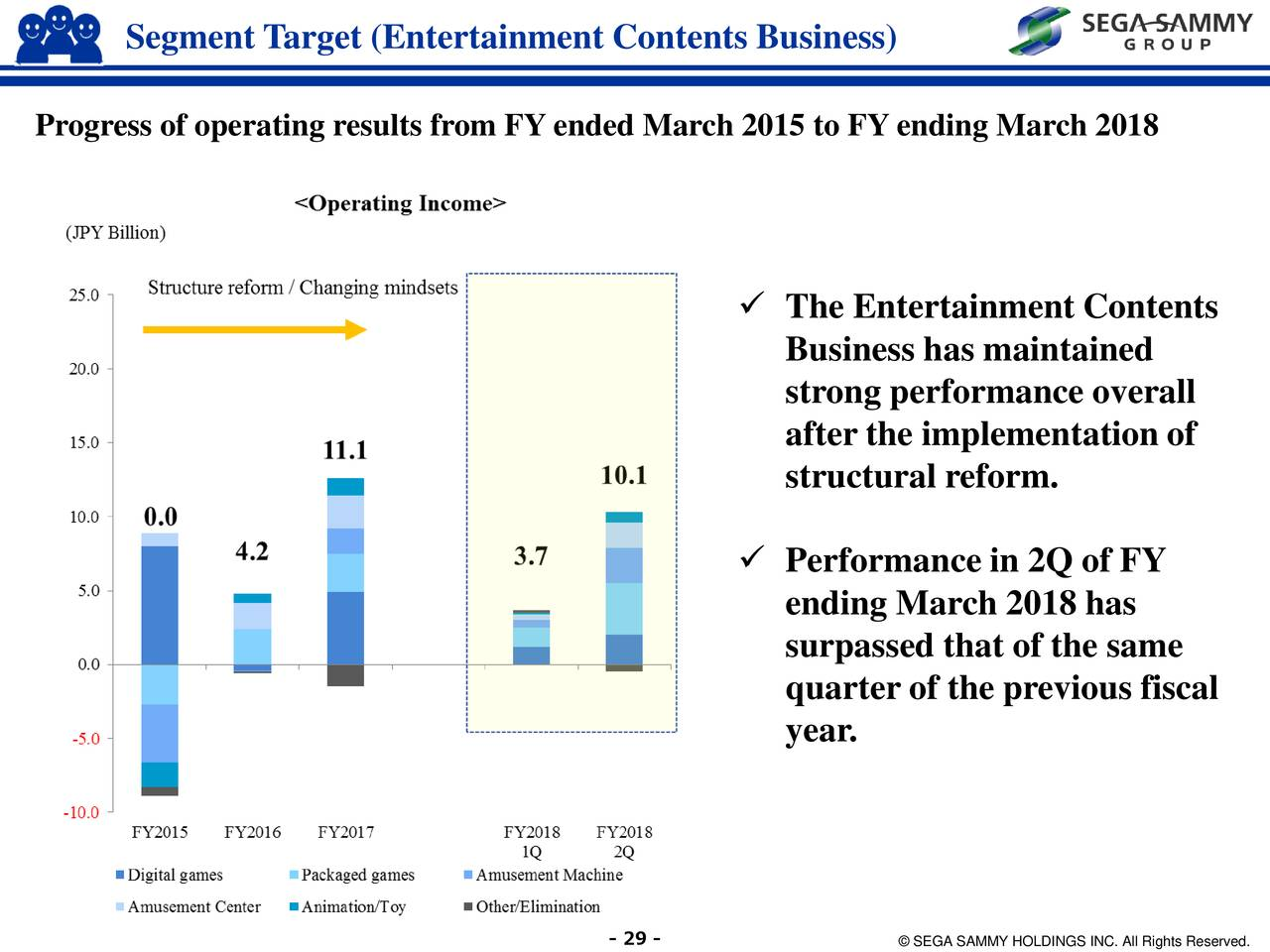 sega sammy business analysis The sega sammy group is an entertainment company engaged in the following fundamental areas: the pachislot and pachinko machine business, resort business, entertainment contents business and other sega sammy holdings inc.