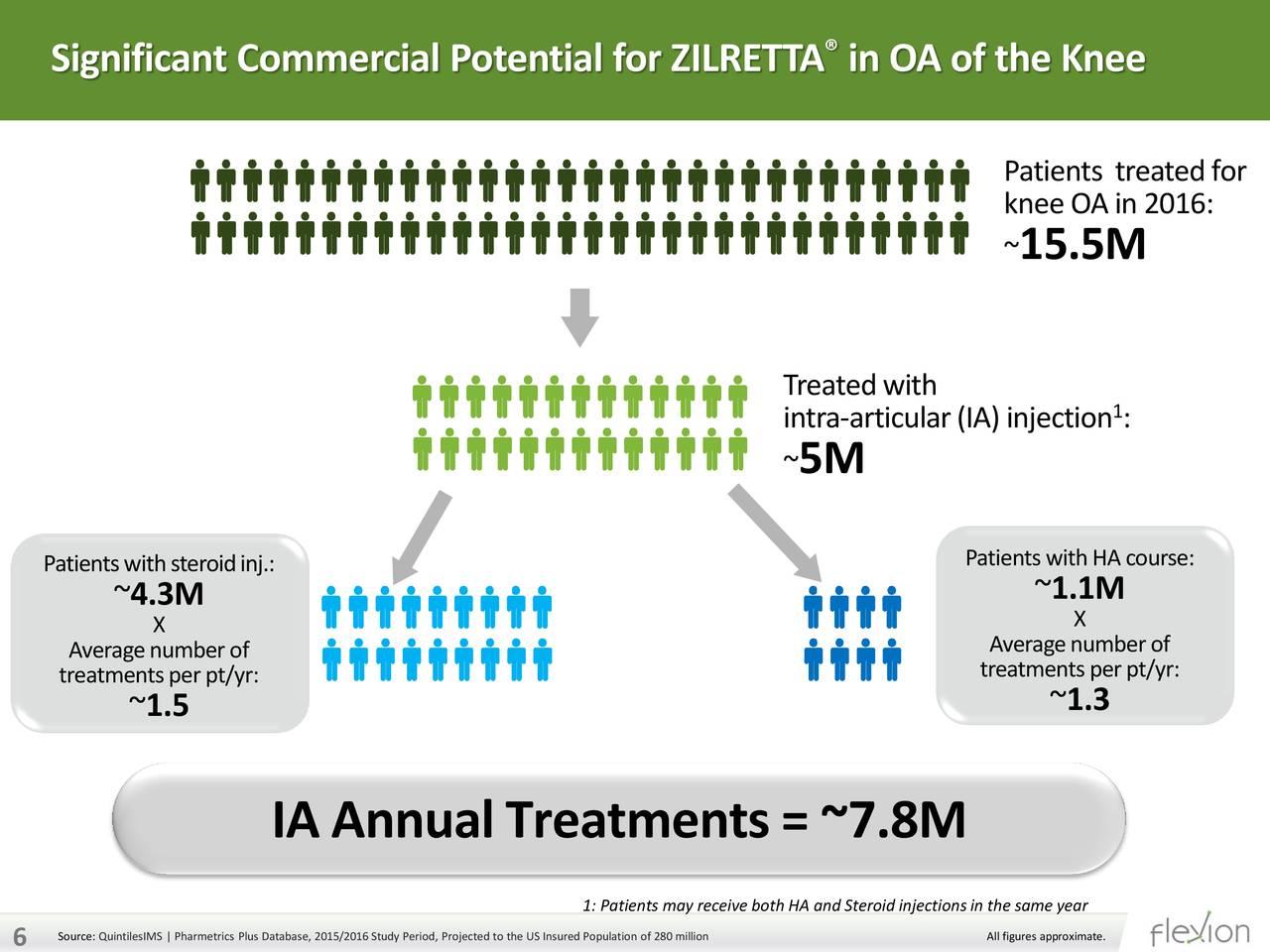 Zilretta Market Potential