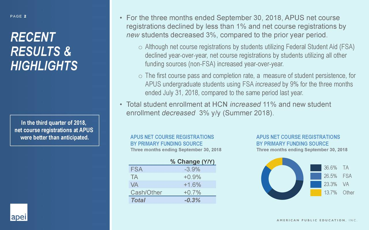 registrations declined by less than 1% and net course registrations by new students decreased 3%, compared to the prior year period. RECENT o Although net course registrations by students utilizing Federal Student Aid (FSA) RESULTS & declined year-over-year, net course registrations by students utilizing all other funding sources (non-FSA) increased year-over-year. HIGHLIGHTS o The first course pass and completion rate, a measure of student persistence, for APUS undergraduate students using FSAincreased by 9% for the three months ended July 31, 2018, compared to the same period last year. • Total student enrollment at HCN increased 11% and new student enrollment decreased 3% y/y (Summer 2018). In the third quarter of 2018, net course registrations at APUS were better than anticipated. APUS NET COURSE REGISTRATIONS APUS NET COURSE REGISTRATIONS BY PRIMARY FUNDING SOURCE BY PRIMARY FUNDING SOURCE Three months ending September 30, 2018 Three months ending September 30, 2018 % Change (Y/Y) FSA -3.9% ███ 36.6% TA TA +0.9% ███ 26.5% FSA VA +1.6% ███ 23.3% VA Cash/Other +0.7% ███ 13.7% Other Total -0.3%
