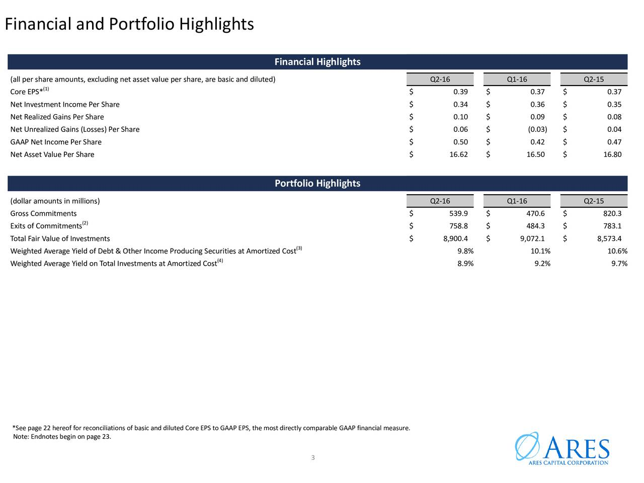 Financial Highlights (all per share amounts, excluding net asset value per share, are basic and diluted) Q2-16 Q1-16 Q2-15 (1) Core EPS* $ 0.39 $ 0.37 $ 0.37 Net Investment Income Per Share $ 0.34 $ 0.36 $ 0.35 Net Realized Gains Per Share $ 0.10 $ 0.09 $ 0.08 Net Unrealized Gains (Losses) Per Share $ 0.06 $ (0.03) $ 0.04 GAAP Net Income Per Share $ 0.50 $ 0.42 $ 0.47 Net Asset Value Per Share $ 16.62 $ 16.50 $ 16.80 Portfolio Highlights (dollar amounts in millions) Q2-16 Q1-16 Q2-15 Gross Commitments $ 539.9 $ 470.6 $ 820.3 Exits of Commitments(2) $ 758.8 $ 484.3 $ 783.1 Total Fair Value of Investments $ 8,900.4 $ 9,072.1 $ 8,573.4 Weighted Average Yield of Debt & Other Income Producing Securities at Amortized Cost 9.8% 10.1% 10.6% Weighted Average Yield on Total Investments at Amortized Cost 8.9% 9.2% 9.7% *See page 22 hereof for reconciliations of basic and diluted Core EPS to GAAP EPS, the most directly comparable GAAP financial measure. Note: Endnotes begin on page 23. 3