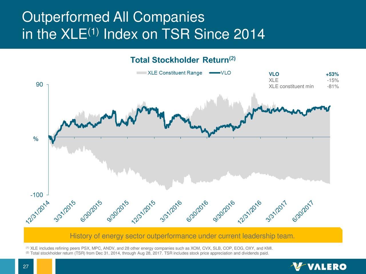 Vlo Stock Quote Vlo Stock Quote Captivating 3 Reasons Valero Energy Corporation
