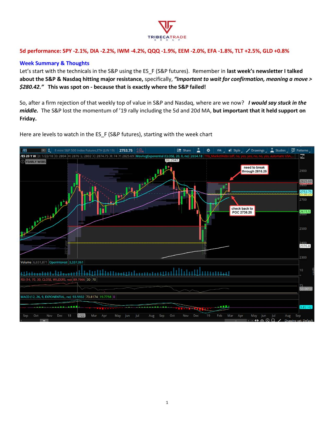 """Week Summary & Thoughts Let's start with the technicals in the S&P using the ES_F (S&P futures). Remember in last week's newsletter I talked about the S&P & Nasdaq hitting major resistance, specifically, """"Important to wait for confirmation, meaning a move > $280.42."""" This was spot on - because that is exactly where the S&P failed! So, after a firm rejection of that weekly top of value in S&P and Nasdaq, where are we now? I would say stuck in the middle. The S&P lost the momentum of '19 rally including the 5d and 20d MA, but important that it held support on Friday. Here are levels to watch in the ES_F (S&P futures), starting with the week chart 1"""