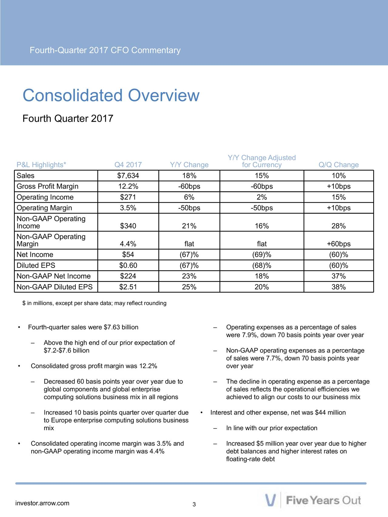 Consolidated Overview Fourth Quarter 2017 Y/Y Change Adjusted P&L Highlights* Q4 2017 Y/Y Change for Currency Q/Q Change Sales $7,634 18% 15% 10% Gross Profit Margin 12.2% -60bps -60bps +10bps Operating Income $271 6% 2% 15% Operating Margin 3.5% -50bps -50bps +10bps Non-GAAP Operating Income $340 21% 16% 28% Non-GAAP Operating Margin 4.4% flat flat +60bps Net Income $54 (67)% (69)% (60)% Diluted EPS $0.60 (67)% (68)% (60)% Non-GAAP Net Income $224 23% 18% 37% Non-GAAP Diluted EPS $2.51 25% 20% 38% $ in millions, except per share data; may reflect rounding • Fourth-quarter sales were $7.63 billion – Operating expenses as a percentage of sales were 7.9%, down 70 basis points year over year – Above the high end of our prior expectation of $7.2-$7.6 billion – Non-GAAP operating expenses as a percentage of sales were 7.7%, down 70 basis points year • Consolidated gross profit margin was 12.2% over year – Decreased 60 basis points year over year due to – The decline in operating expense as a percentage global components and global enterprise of sales reflects the operational efficiencies we computing solutions business mix in all regions achieved to align our costs to our business mix – Increased 10 basis points quarter over quarte• dInterest and other expense, net was $44 million to Europe enterprise computing solutions business mix – In line with our prior expectation • Consolidated operating income margin was 3.5% and – Increased $5 million year over year due to higher non-GAAP operating income margin was 4.4% debt balances and higher interest rates on floating-rate debt investor.arrow.com 3