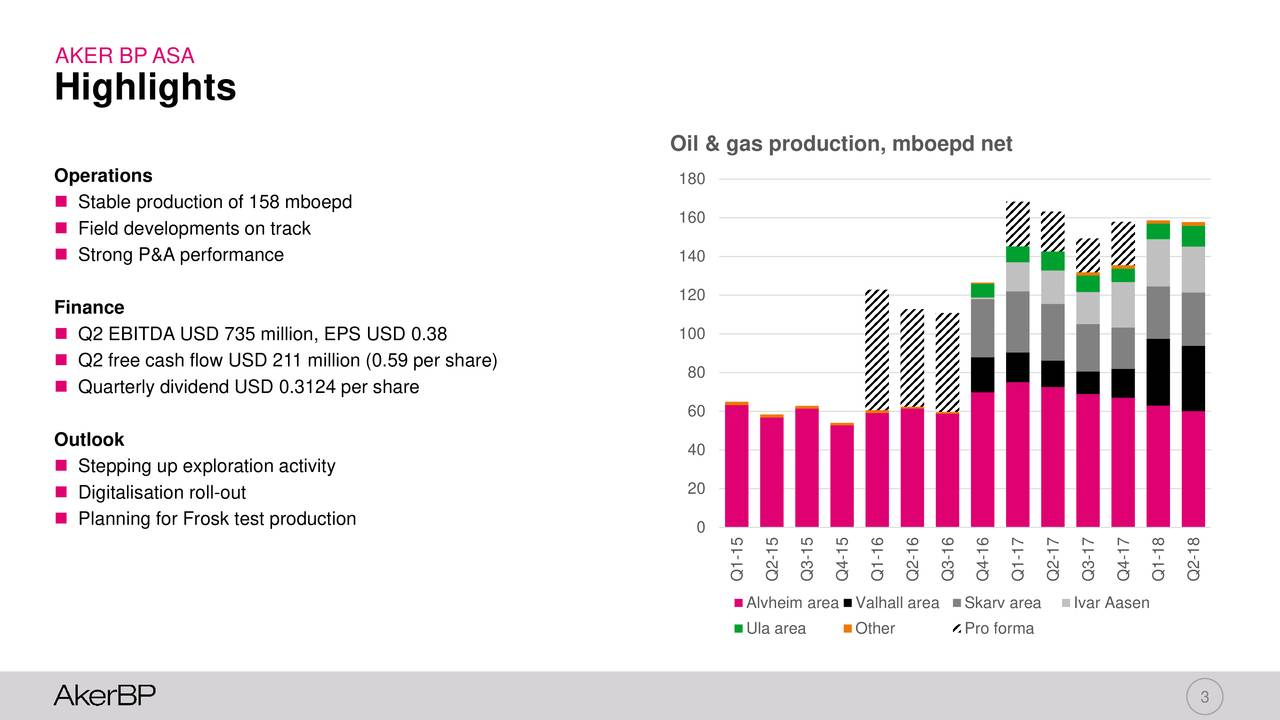 Highlights Oil & gas production, mboepd net Operations 180  Stable production of 158 mboepd 160  Field developments on track  Strong P&A performance 140 Finance 120  Q2 EBITDA USD 735 million, EPS USD 0.38 100  Q2 free cash flow USD 211 million (0.59 per share) 80  Quarterly dividend USD 0.3124 per share 60 Outlook 40  Stepping up exploration activity  Digitalisation roll-out 20  Planning for Frosk test production 0 Q1-152-153-154-151-162-163-164-161-172-173-174-171-182-18 Alvheim area Valhall areaSkarv area Ivar Aasen Ula area Other Pro forma 3