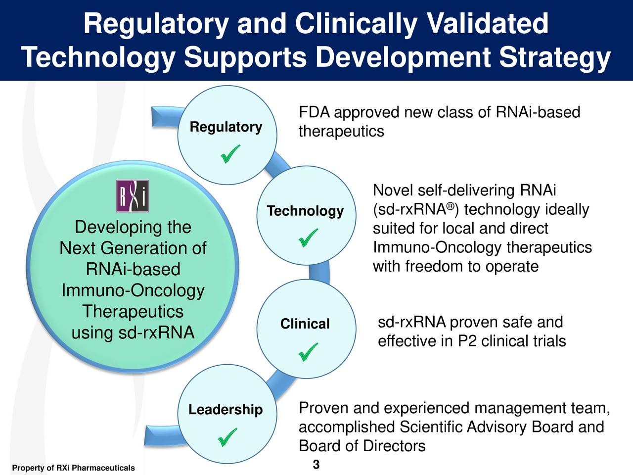 Technology Supports Development Strategy FDA approved new class of RNAi-based Regulatory therapeutics  Novel se®f-delivering RNAi Technology (sd-rxRNA ) technology ideally Developing the suited for local and direct Next Generation of  Immuno-Oncology therapeutics RNAi-based with freedom to operate Immuno-Oncology Therapeutics Clinical sd-rxRNA proven safe and using sd-rxRNA effective in P2 clinical trials  Leadership Proven and experienced management team, accomplished Scientific Advisory Board and  Board of Directors