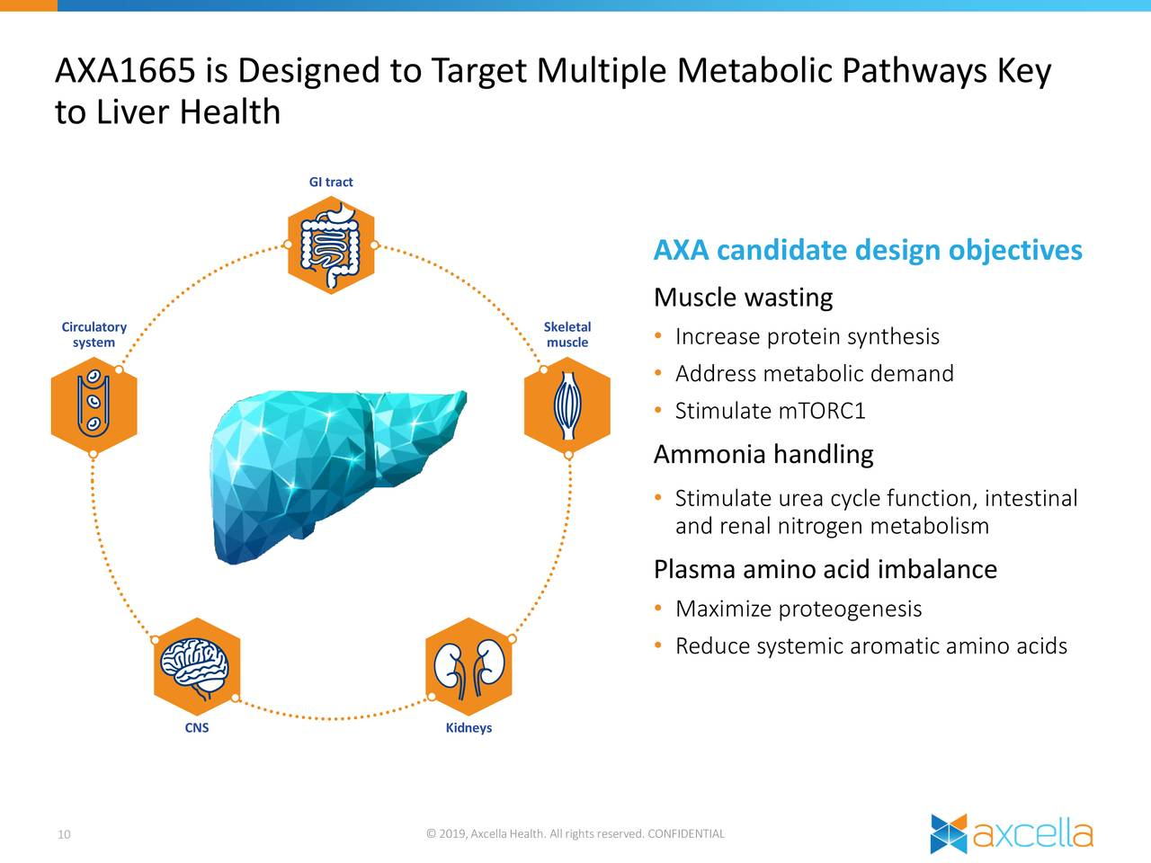 Axcella Health (AXLA) Investor Presentation - Slideshow ...