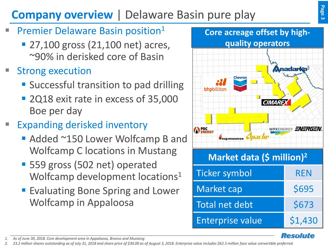 Company overview   Delaware Basin pure play 3 1  Premier Delaware Basin position Core acreage offset by high-  27,100 gross (21,100 net) acres, quality operators ~90% in derisked core of Basin  Strong execution  Successful transition to pad drilling  2Q18 exit rate in excess of 35,000 Boe per day  Expanding derisked inventory  Added ~150 Lower Wolfcamp B and Wolfcamp C locations in Mustang Market data ($ million) 2  559 gross (502 net) operated Wolfcamp development locations 1 Ticker symbol REN Market cap $695  Evaluating Bone Spring and Lower Wolfcamp in Appaloosa Total net debt $673 Enterprise value $1,430 1.As of June 30, 2018. Core development area in Appaloosa, Bronco and Mustang